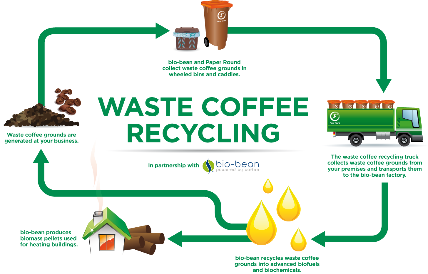 Coffee Recycling INFOGRAPHIC