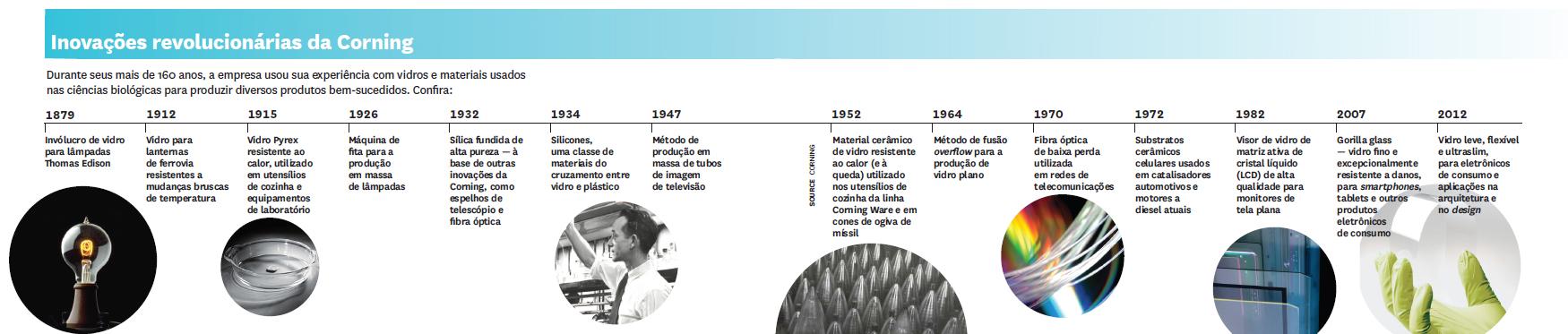 Inovações revolucionárias da Corning