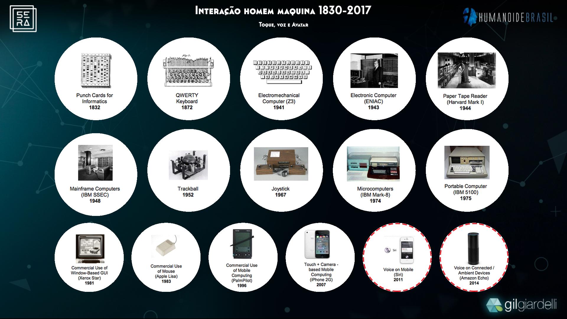A historia da interface Homem-Maquina