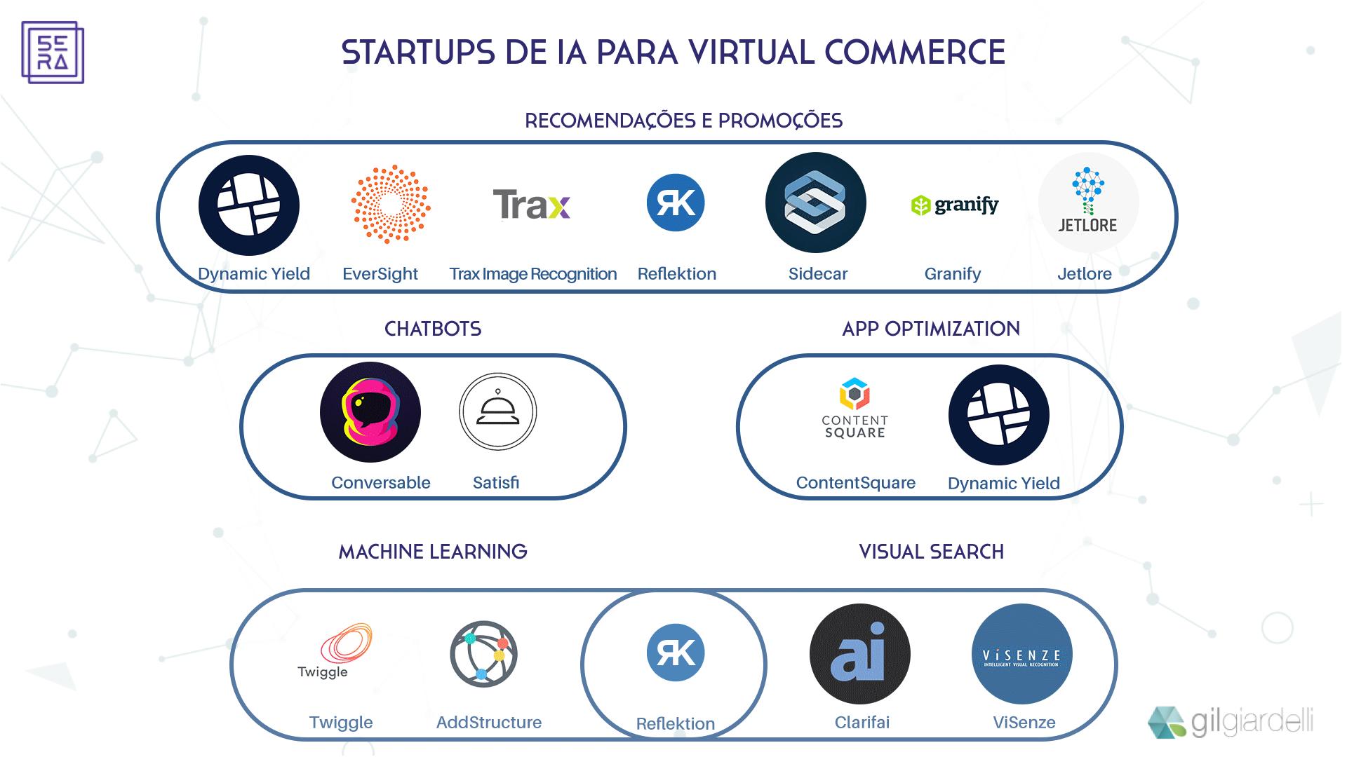 AI Startups for e-commerce