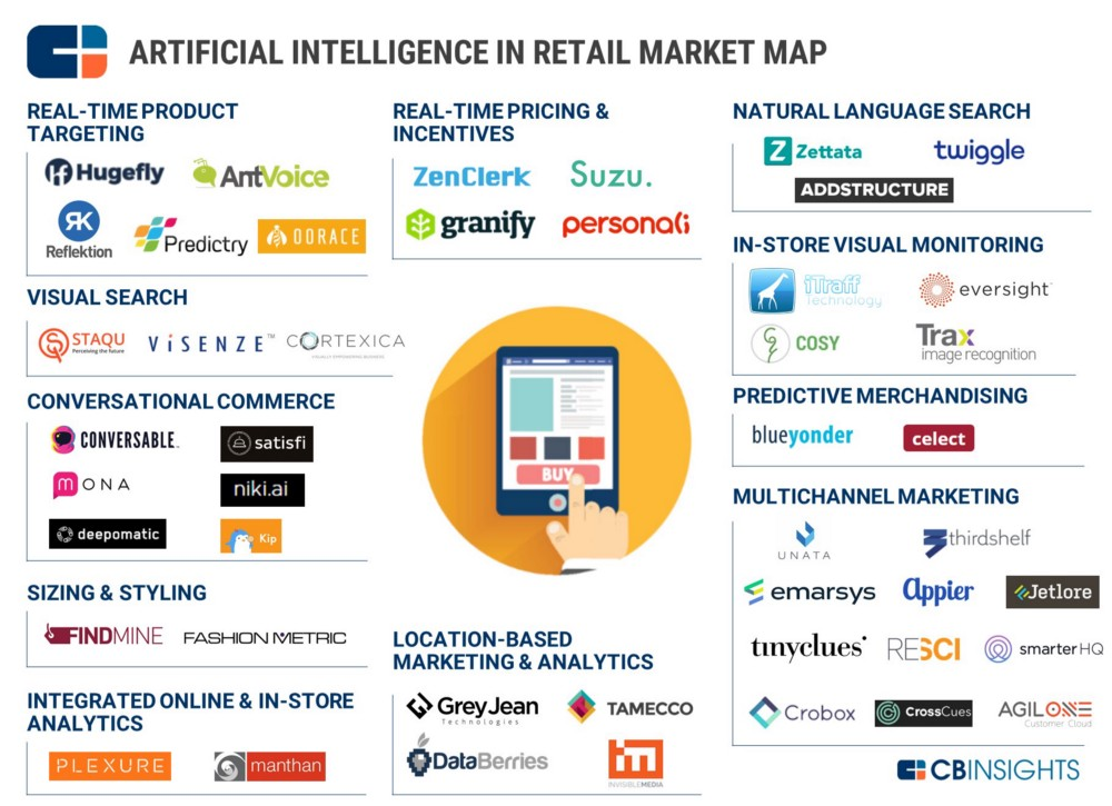 Artificial Intelligence in Retail Market Map