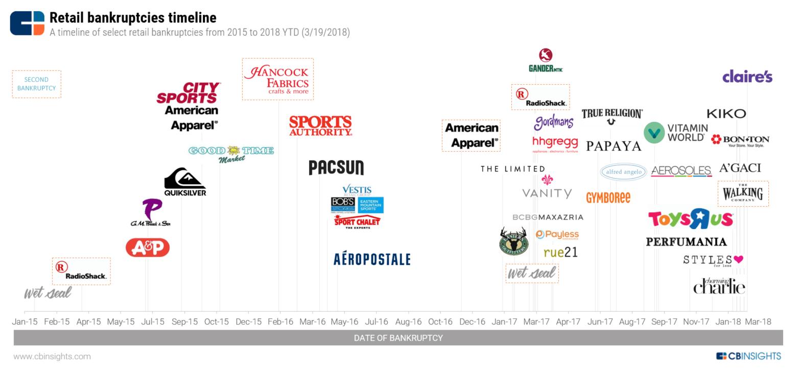 Retail Apocalypse Timeline